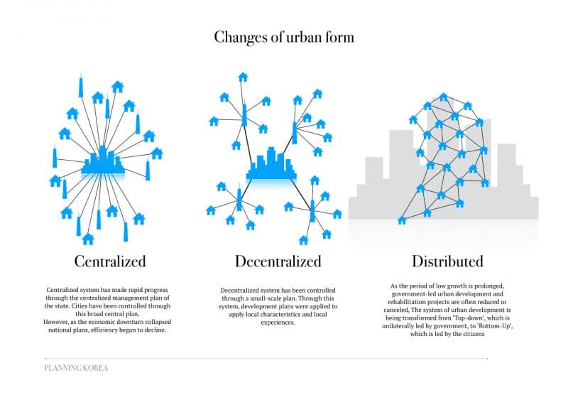 Planning Korea | Blockchain City